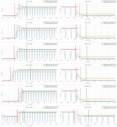 Samsung Q7CN Response Time Chart