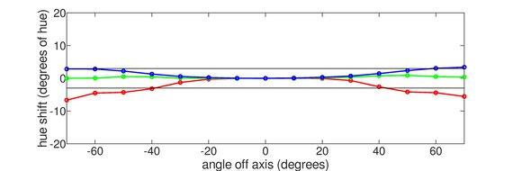 Dell U3818DW Vertical Hue Graph
