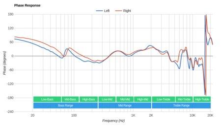 Logitech G433 Gaming Headset Phase Response