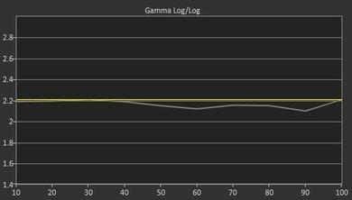 Sony W850C Pre Gamma Curve Picture