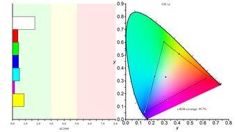 Gigabyte M27Q Color Gamut sRGB Picture