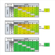 BenQ EX2780Q Response Time Table