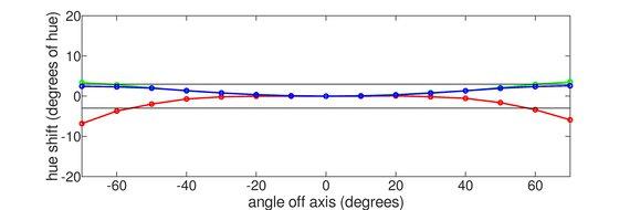 Acer Nitro XV273 Xbmiiprzx Horizontal Hue Graph