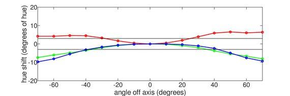 Samsung UE590 Horizontal Hue Graph