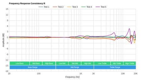 Altec Lansing True Evo Truly Wireless Consistency R