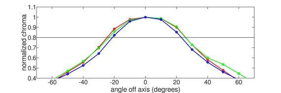 Mobile Pixels DUEX Plus Horizontal Chroma Graph