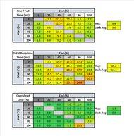 LG 27GL650F-B Response Time Table