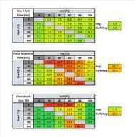 Dell UltraSharp U4021QW Response Time Table