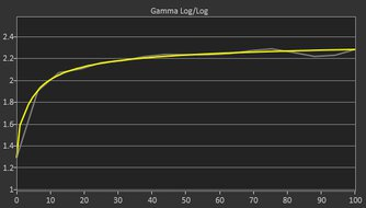 ASUS VG279QM Post Gamma Curve Picture