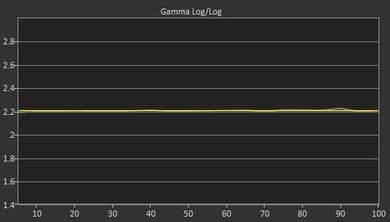 LG C7 Post Gamma Curve Picture