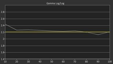TCL S405 Pre Gamma Curve Picture