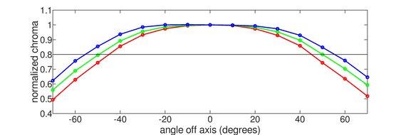 HP OMEN 27i Horizontal Chroma Graph