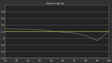 Vizio M Series 2016 Pre Gamma Curve Picture