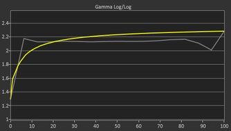 MSI Optix G27CQ4 Pre Gamma Curve Picture