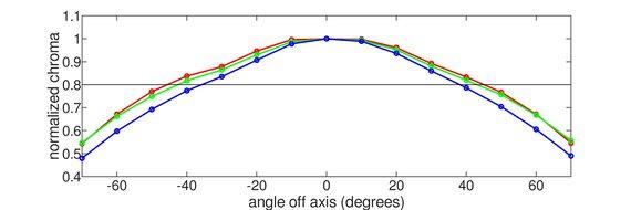 ASUS TUF Gaming VG34VQL1B Horizontal Chroma Graph