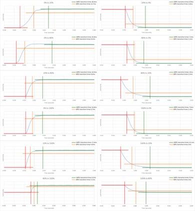 Element Fire TV Response Time Chart