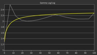 Samsung JG50 Pre Gamma Curve Picture