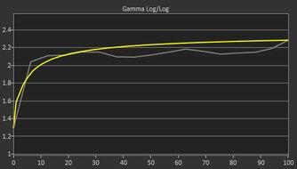 Lenovo ThinkVision M14 Pre Gamma Curve Picture