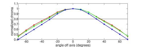 Samsung C27RG5 Horizontal Chroma Graph