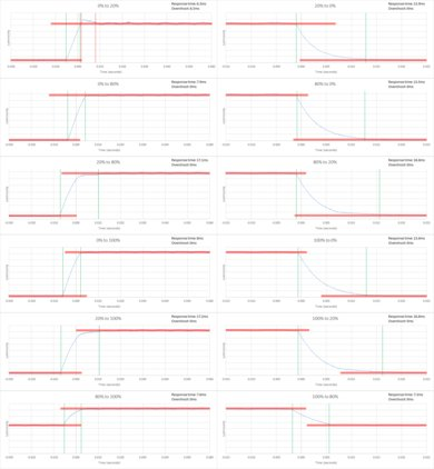 Sony X750D Response Time Chart