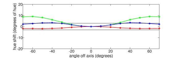 LG 48 CX OLED Vertical Hue Graph