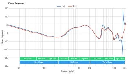 Sennheiser Momentum 2.0 On-Ear/HD1 On-Ear Phase Response