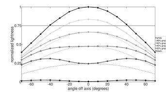 AOC CU34G2X Horizontal Lightness Graph