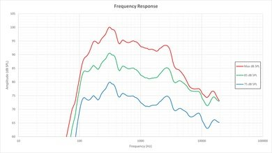 Sony W800C Frequency Response Picture