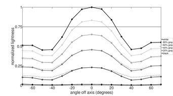 Lepow Z1 Vertical Lightness Graph