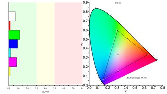 Dell S2721D Color Gamut sRGB Picture