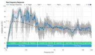 LG SN11RG Raw Frequency Response