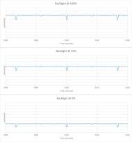Sony A80J OLED Backlight chart