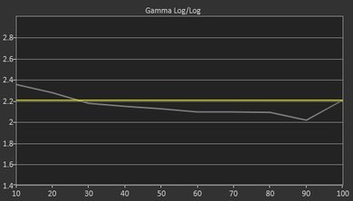 TCL S305 Post Gamma Curve Picture