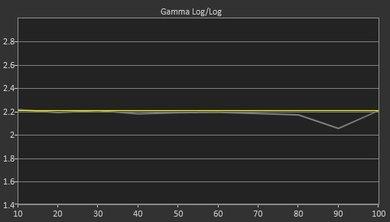 Sony X900E Pre Gamma Curve Picture