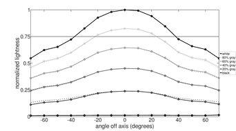Dell S2721QS Vertical Lightness Graph