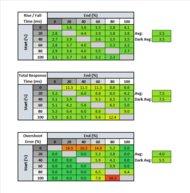 LG 27GL83A-B Response Time Table