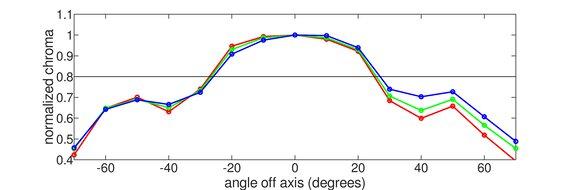 Acer Nitro XV340CK Pbmiipphzx Horizontal Chroma Graph