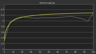 MSI Optix G27C4 Pre Gamma Curve Picture