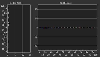 Samsung Q900/Q900R 8k QLED Post White Balance Picture