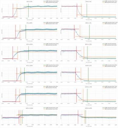 Sony X930E Response Time Chart