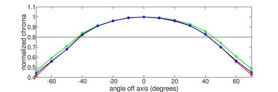 LG 38GL950G-B Horizontal Chroma Graph