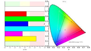 LG 24MP59G-P Color Gamut ARGB Picture