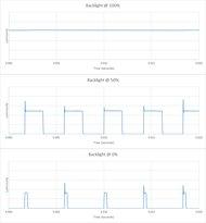 Samsung NU7100 Backlight chart