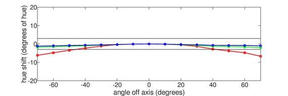 MSI Optix MAG271CQR Horizontal Hue Graph
