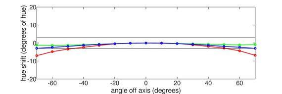 Samsung C49RG9/CRG9 Horizontal Hue Graph