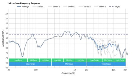 Sennheiser HD 598 Cs Microphone Frequency Response