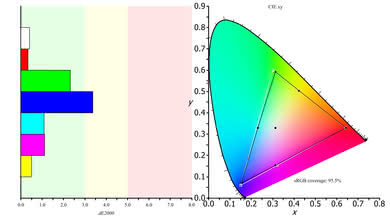 Samsung CF398 Color Gamut sRGB Picture