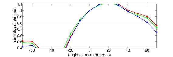 HP OMEN X 27 Vertical Chroma Graph