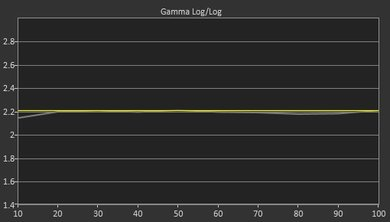 TCL US5800 Post Gamma Curve Picture
