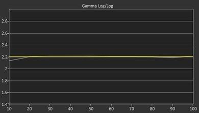 Samsung JU7500 Post Gamma Curve Picture